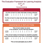 Een evaluatieraamwerk voor learning analytics tools