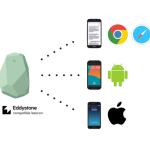 Google Beacons versus Apple Beacons