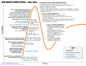 MOOC Hype Cycle