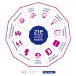 """Kennisnet en SLO publiceren """"nieuwe"""" 21e eeuwse vaardigheden"""