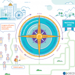 OECD/OESO Learning Compass 2030