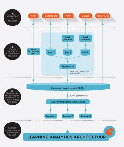 SURF-Infographic-Learning-Analytics-Architectuur-met-stappen_lowres