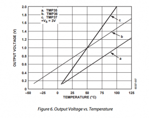 voltage_temperatuur