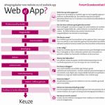 Web versus App? Wat zou je moeten kiezen?