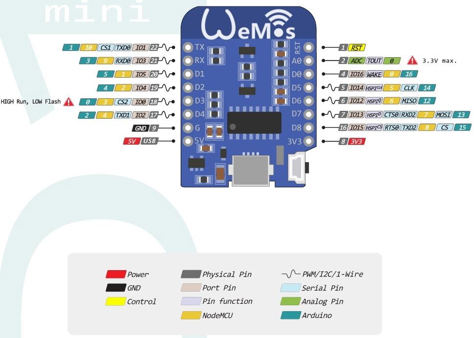 D Mini Esp Pinout on Arduino Pro Mini Pinout