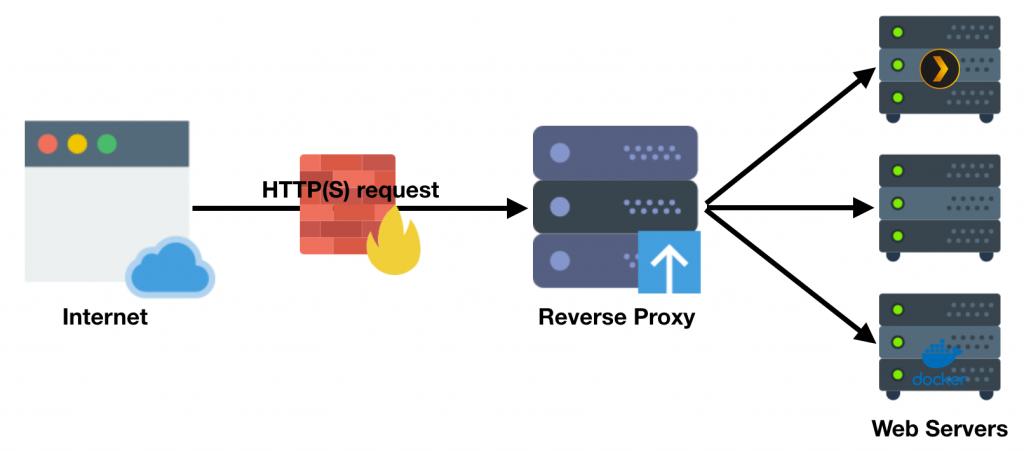 afbeelding reverse proxy