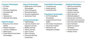 technologieen
